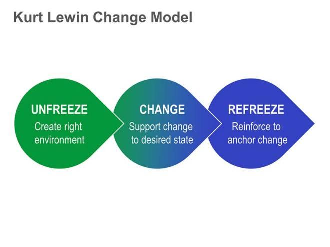 lewins change theory